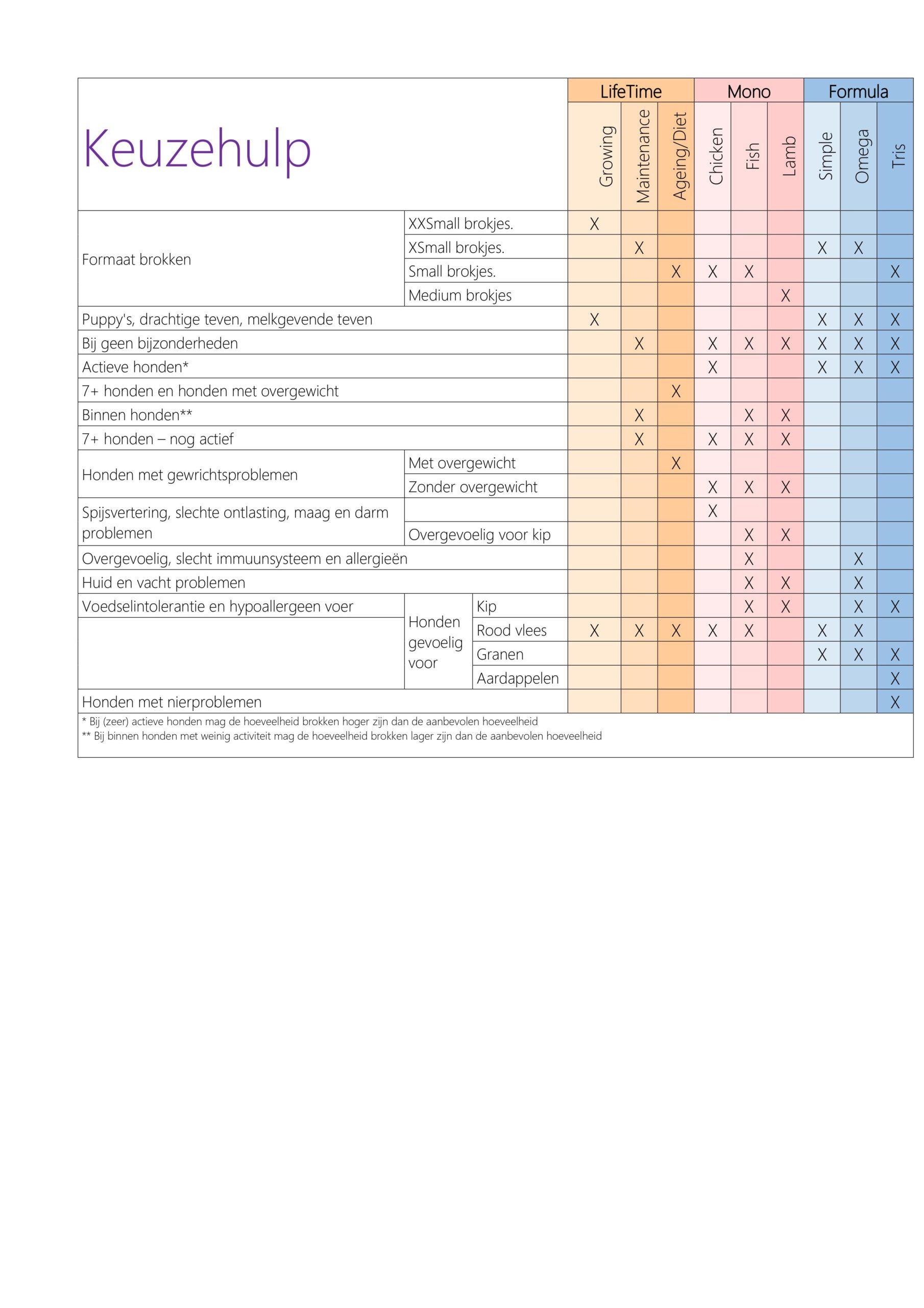 keuzehulp tabel